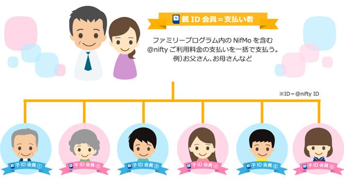 NifMoは最大7回線まで利用できる