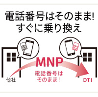 >MNPで他社から番号そのままで乗り換えOK!