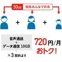 データシェアオプションで最大3枚のSIMカードが使えてお得