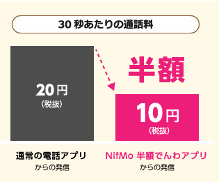 NifMo 半額ダイヤル