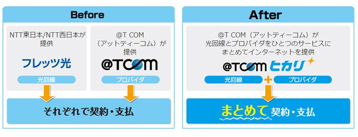 プロバイダと光回線サービスは@T COM(アットティーコム)ヒカリなので支払いもまとまって便利に