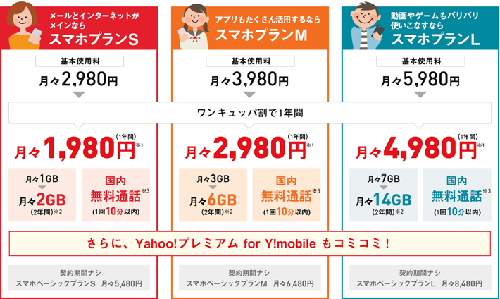Y!mobileのスマホプランの料金