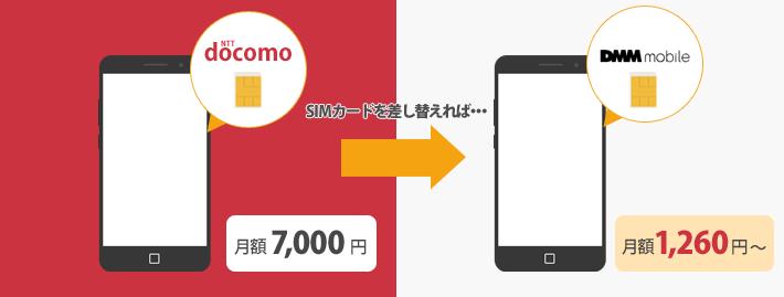 docomoからDMM mobileに乗り換えると大幅に節約することも
