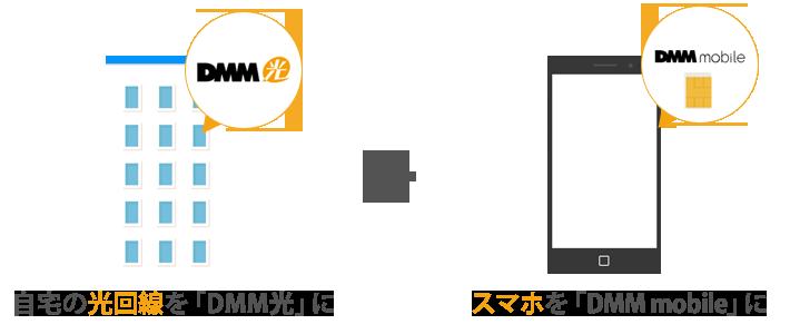 DMM光mobileセット割の概要