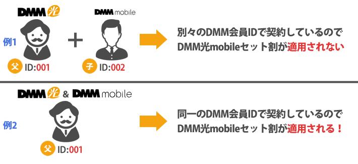 DMM光mobileセット割が適用される例とされない例