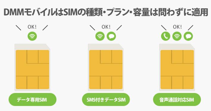 DMMモバイルは、SIMの種類・プラン・容量は問わずに適用される